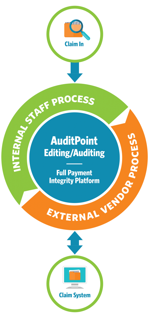 AuditPoint Full Payment Integrity Platform